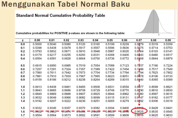 Distribusi Probabilita Kontinu | Parameter D Z Score Table Positive And Negative